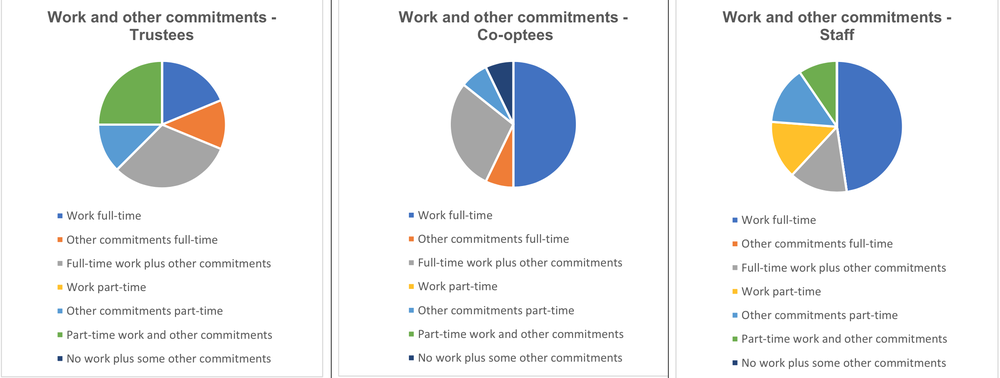 Work breakdown of Trust For London staff, trustees and co-optees