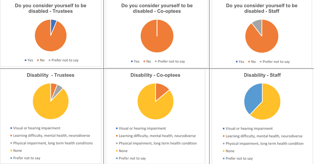 Disability breakdown of Trust For London staff, trustees and co-optees