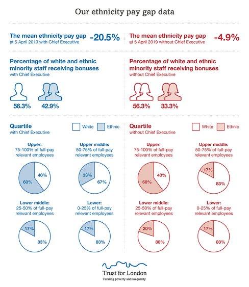 Ethnicity pay gap 2019