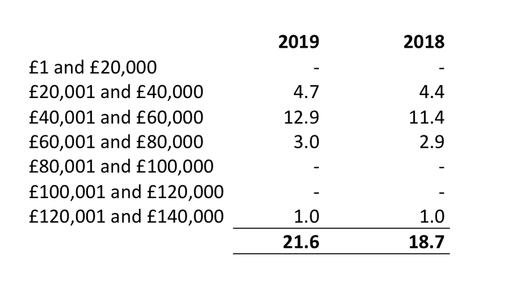 Staff salary bands 2019
