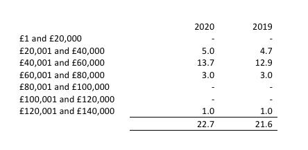 Staff salary bands 2020